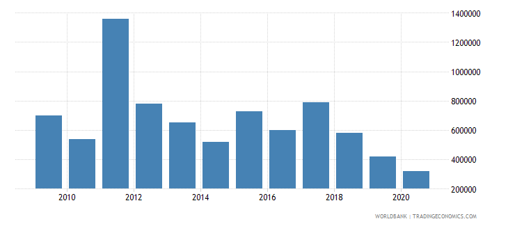 malaysia net bilateral aid flows from dac donors sweden us dollar wb data