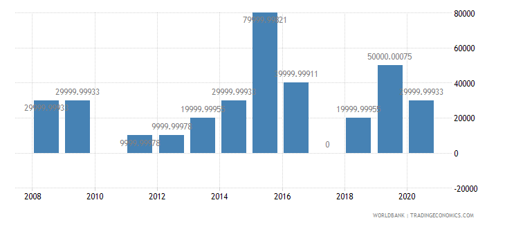 malaysia net bilateral aid flows from dac donors switzerland us dollar wb data