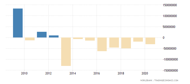malaysia net bilateral aid flows from dac donors total us dollar wb data