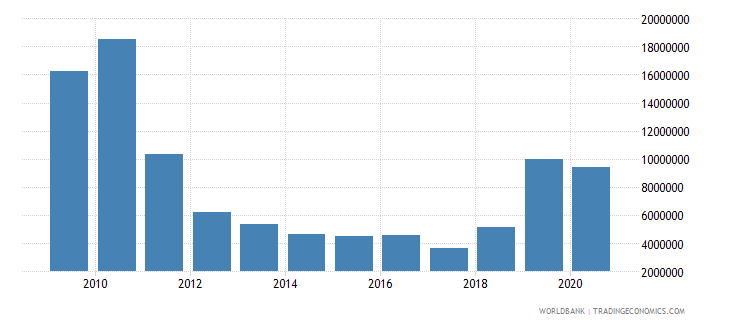malaysia net bilateral aid flows from dac donors united states us dollar wb data