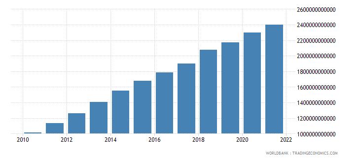 malaysia net domestic credit current lcu wb data