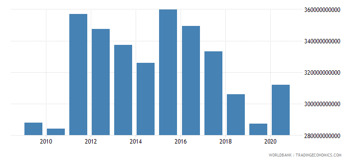 malaysia net foreign assets current lcu wb data