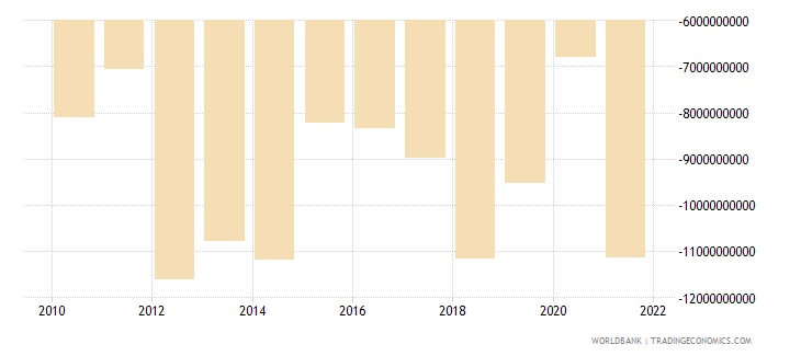 malaysia net income from abroad us dollar wb data