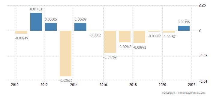 malaysia net oda received percent of gni wb data