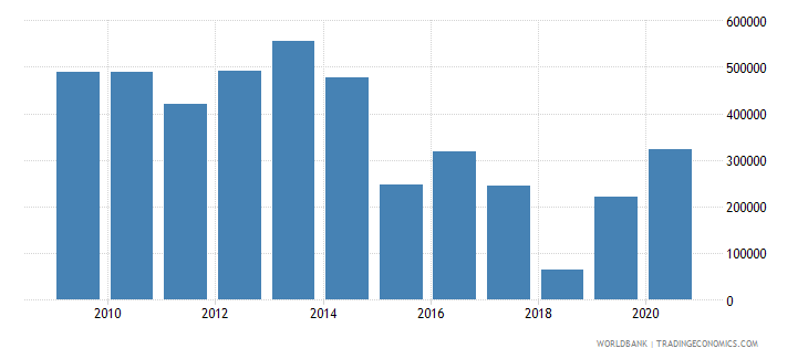 malaysia net official flows from un agencies undp us dollar wb data