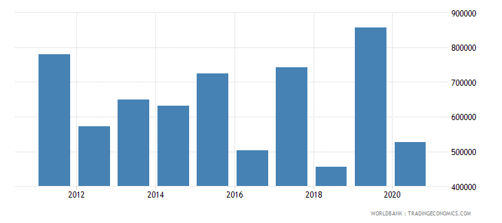 malaysia net official flows from un agencies who current us$ wb data