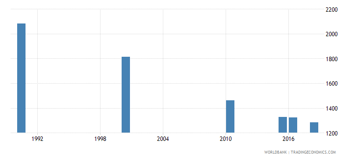 malaysia number of deaths ages 5 14 years wb data
