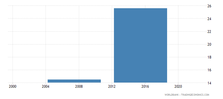 malaysia number of permanent non production workers wb data
