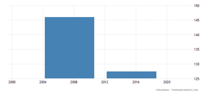 malaysia number of permanent production workers wb data