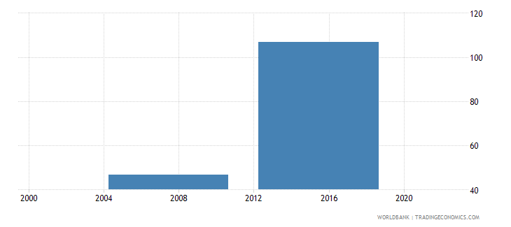 malaysia number of permanent skilled production workers wb data