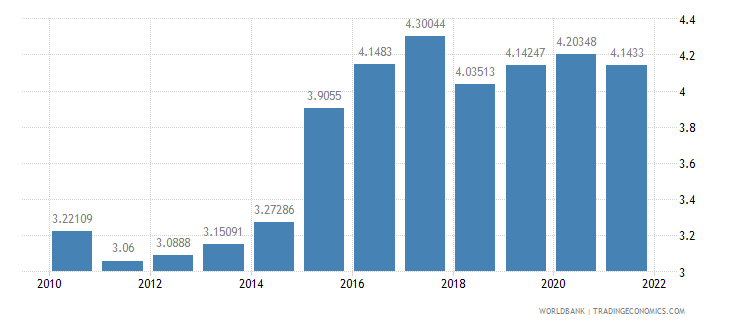 malaysia official exchange rate lcu per us dollar period average wb data