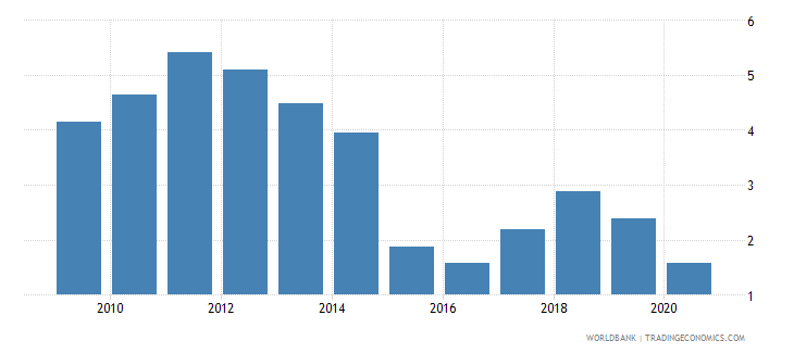 malaysia oil rents percent of gdp wb data