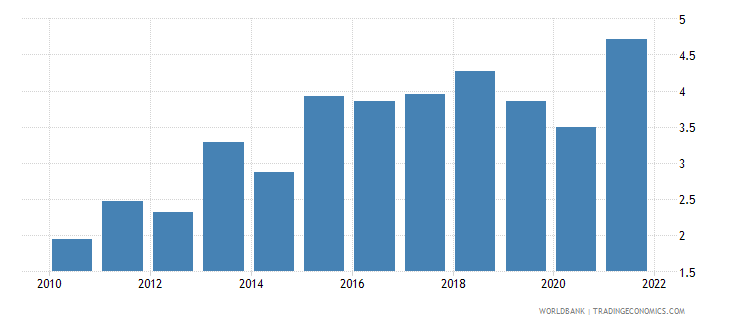 malaysia ores and metals exports percent of merchandise exports wb data