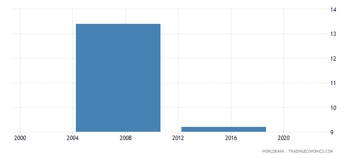 malaysia percent of firms identifying labor regulations as a major constraint wb data