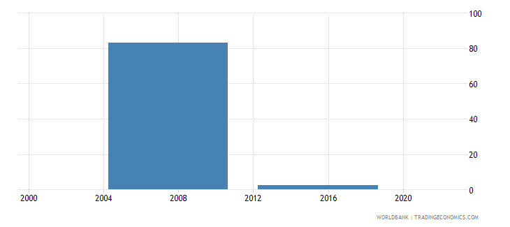 malaysia percent of firms with legal status of publicly listed company wb data