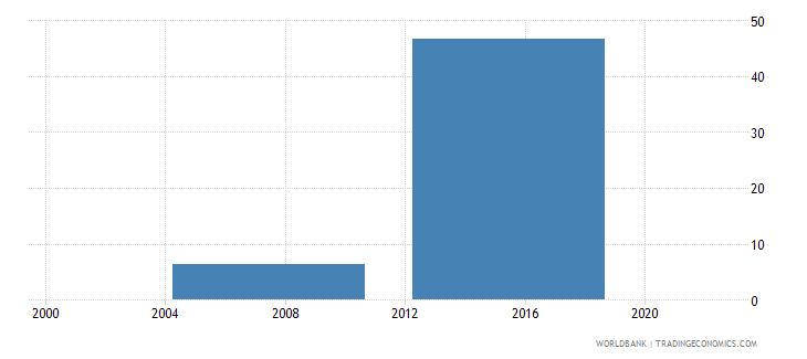 malaysia percent of firms with legal status of sole proprietorship wb data
