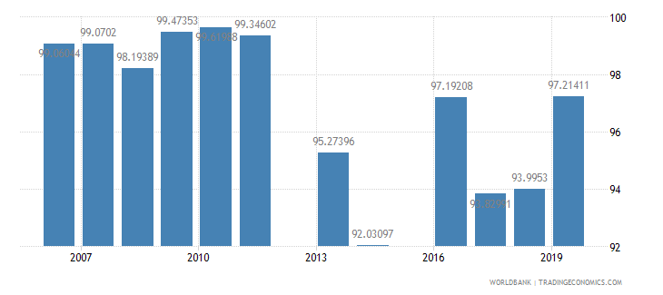 malaysia persistence to grade 5 total percent of cohort wb data