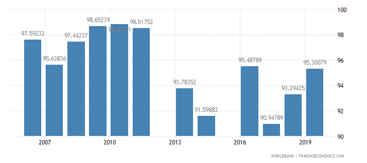 malaysia persistence to last grade of primary male percent of cohort wb data