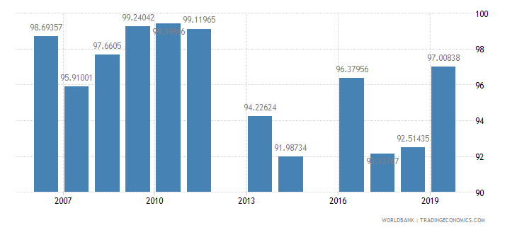 malaysia persistence to last grade of primary total percent of cohort wb data