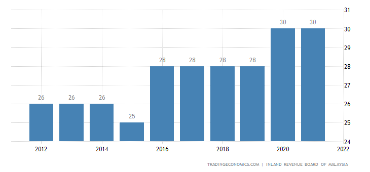 Malaysia Personal Income Tax Rate