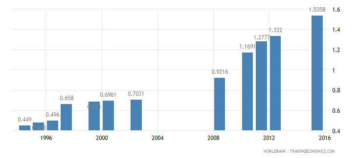 malaysia physicians per 1 000 people wb data