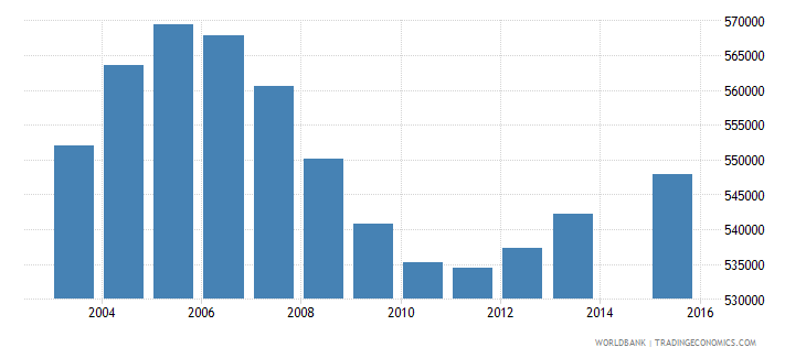 malaysia population age 0 total wb data