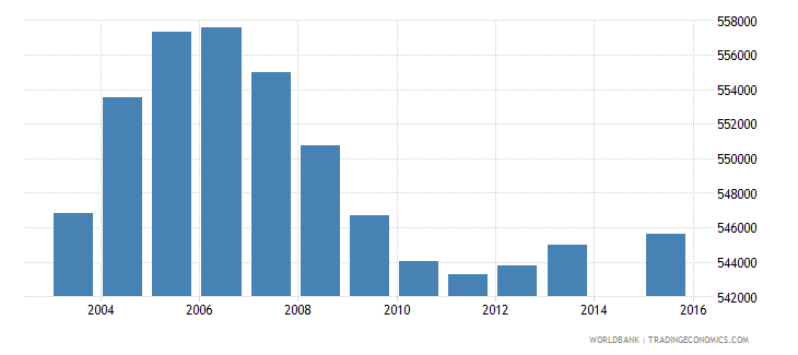 malaysia population age 1 total wb data