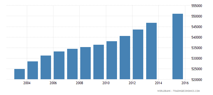 malaysia population age 10 total wb data