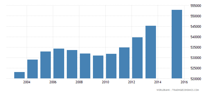 malaysia population age 11 total wb data