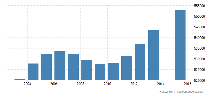 malaysia population age 12 total wb data