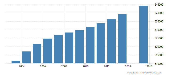malaysia population age 14 total wb data