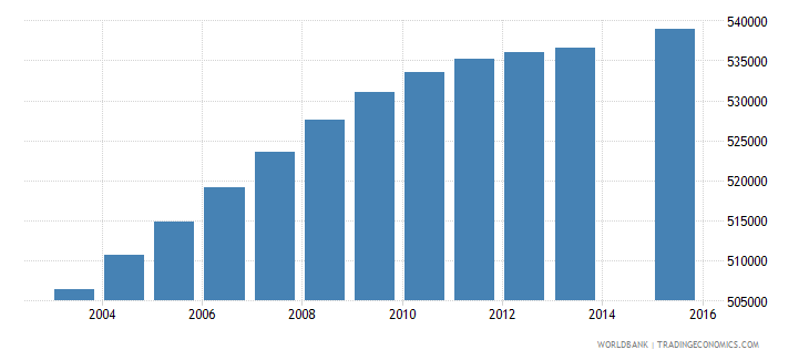 malaysia population age 15 total wb data