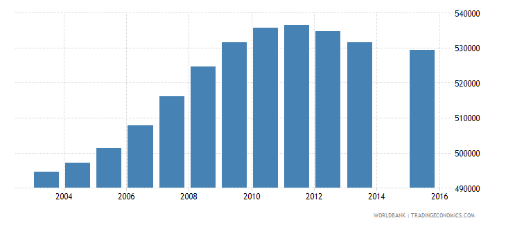 malaysia population age 17 total wb data