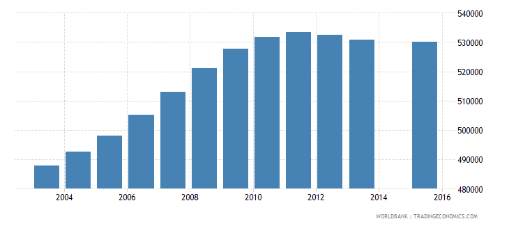 malaysia population age 18 total wb data