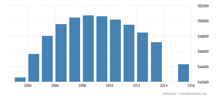 malaysia population age 2 total wb data