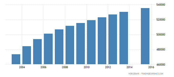 malaysia population age 20 total wb data