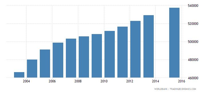 malaysia population age 21 total wb data