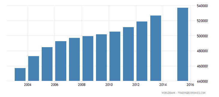 malaysia population age 22 total wb data