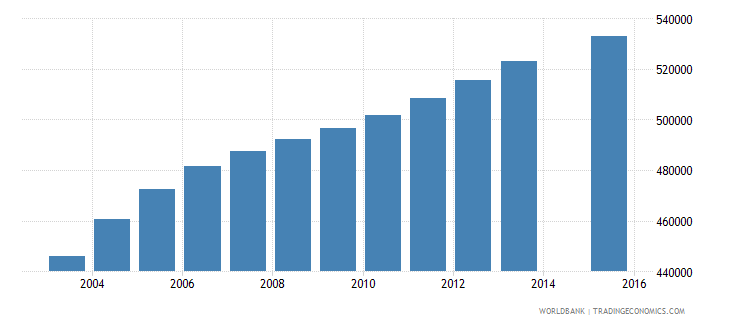 malaysia population age 23 total wb data