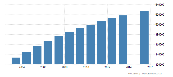 malaysia population age 24 total wb data