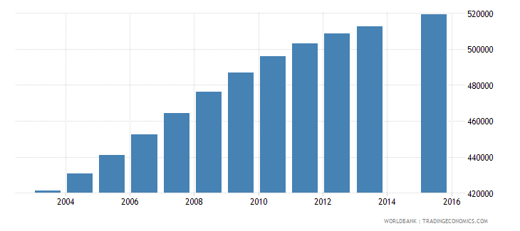 malaysia population age 25 total wb data