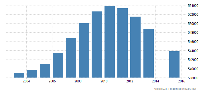 malaysia population age 3 total wb data