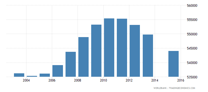malaysia population age 4 total wb data