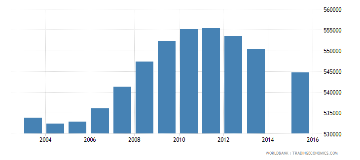 malaysia population age 5 total wb data