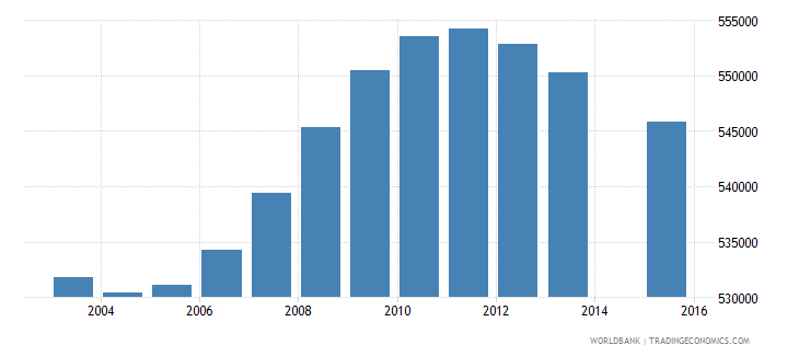 malaysia population age 6 total wb data