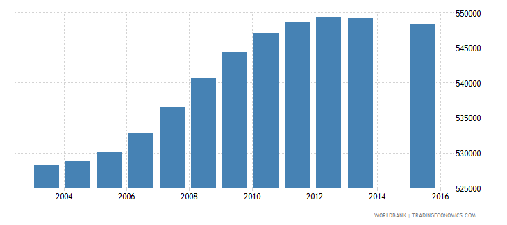 malaysia population age 8 total wb data