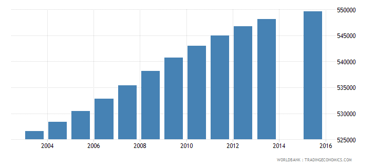 malaysia population age 9 total wb data