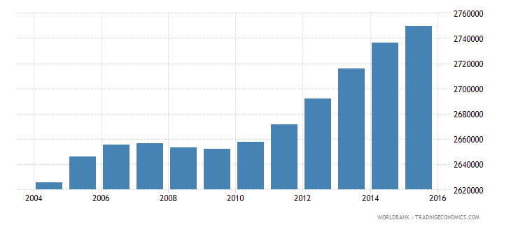 malaysia population ages 10 14 total wb data