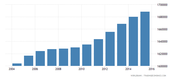 malaysia population ages 10 15 male wb data