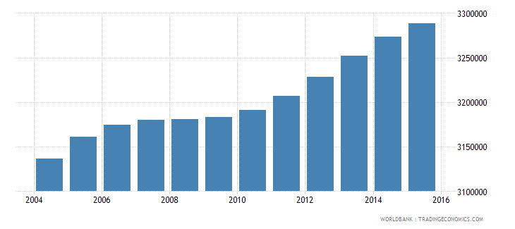 malaysia population ages 10 15 total wb data